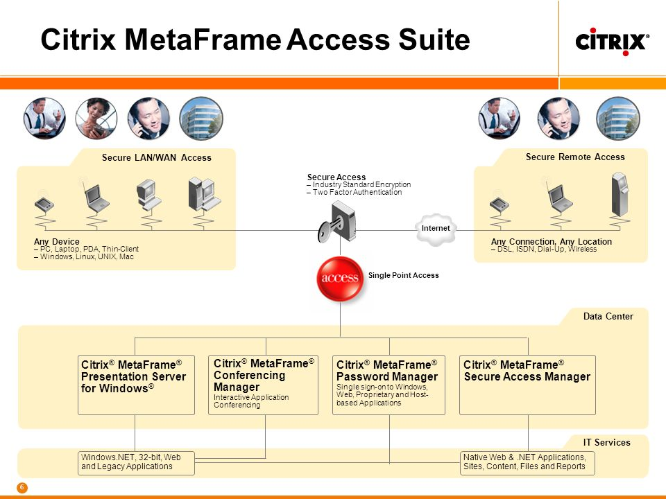 5 Customers Partners, Suppliers, Distributors Employees User Access Digital Divide Citrix MetaFrame Access Suite Enterprise Resources