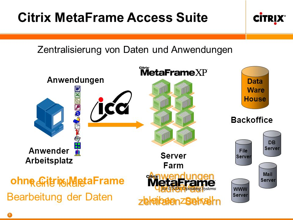 Citrix MetaFrame XP Presentation Server Incl. Feature Release 3