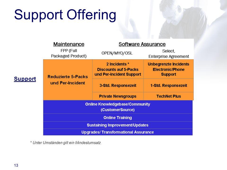 13 Support Offering Support * Unter Umständen gilt ein Mindestumsatz.