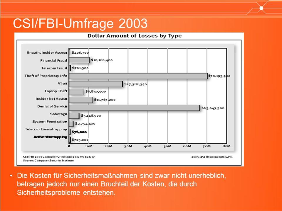 CSI/FBI-Umfrage 2003 Die Kosten für Sicherheitsmaßnahmen sind zwar nicht unerheblich, betragen jedoch nur einen Bruchteil der Kosten, die durch Sicherheitsprobleme entstehen.