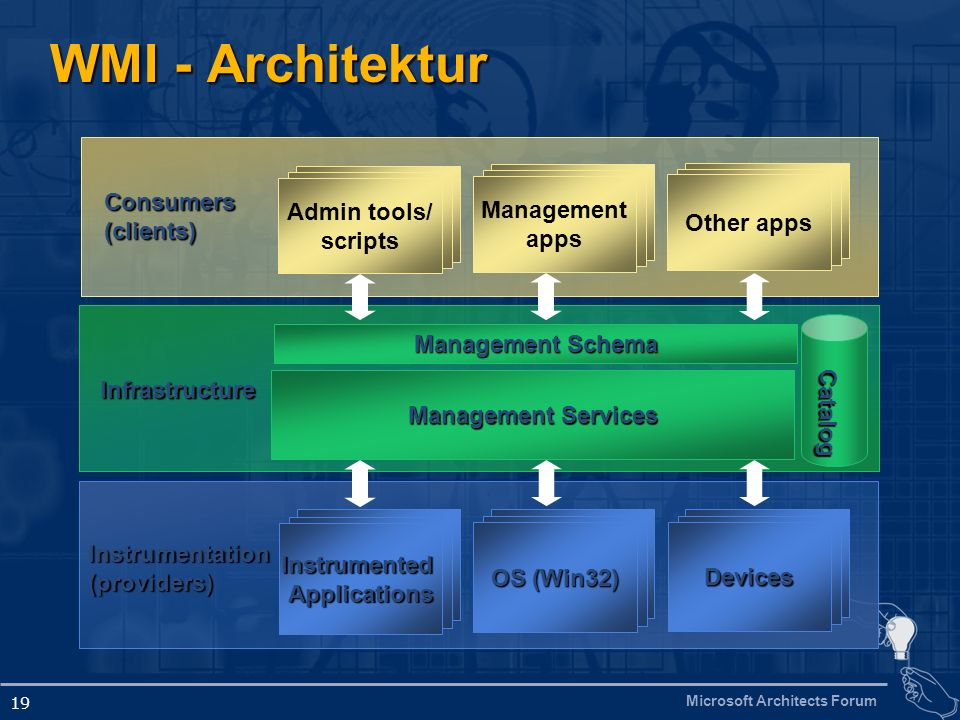 Microsoft Architects Forum 19 WMI - Architektur Instrumentation (providers) InstrumentedApplications Devices OS (Win32) Consumers (clients) Admin tools/ scripts Other apps Management apps Management Services Management Schema Catalog Infrastructure
