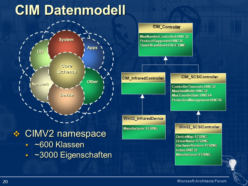Microsoft Architects Forum 20 CoreSchema System DB Network Device Other Apps MaxNumberControlled:UINT32 ProtocolSupported:UINT16 TimeOfLastReset:DATETIME CIM_Controller Manufacturer:STRING Win32_InfraredDevice ControllerTimeouts:UINT32 MaxDataWidth:UINT32 MaxTransferRate:UINT64 ProtectionManagement:UINT16 CIM_SCSIController DeviceMap:STRING DriverName:STRING HardwareVersion:STRING Index:UINT32 Manufacturer:STRING Win32_SCSIController CIM_InfraredController CIM Datenmodell CIMV2 namespace CIMV2 namespace ~600 Klassen ~600 Klassen ~3000 Eigenschaften ~3000 Eigenschaften