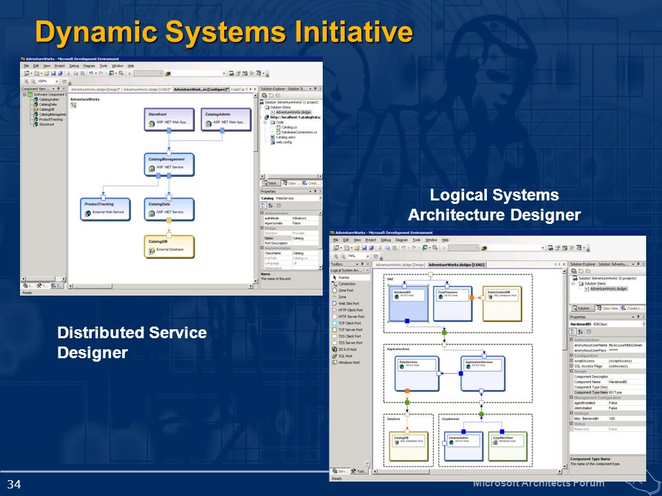 Microsoft Architects Forum 34 Dynamic Systems Initiative Distributed Service Designer Logical Systems Architecture Designer