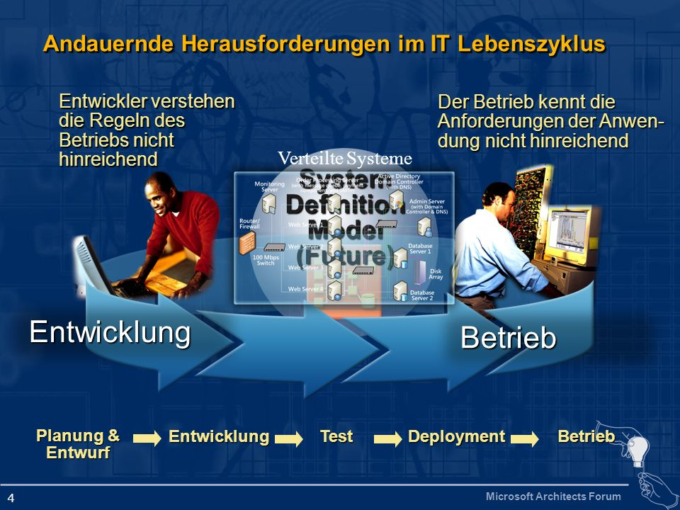 Microsoft Architects Forum 35 Demo SDM Designer für verteilte Systeme (Whitehorse) in Visual Studio 2005Whitehorse