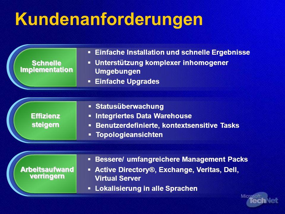 Kundenanforderungen Schnelle Implementation Effizienz steigern Arbeitsaufwand verringern Bessere/ umfangreichere Management Packs Active Directory®, E