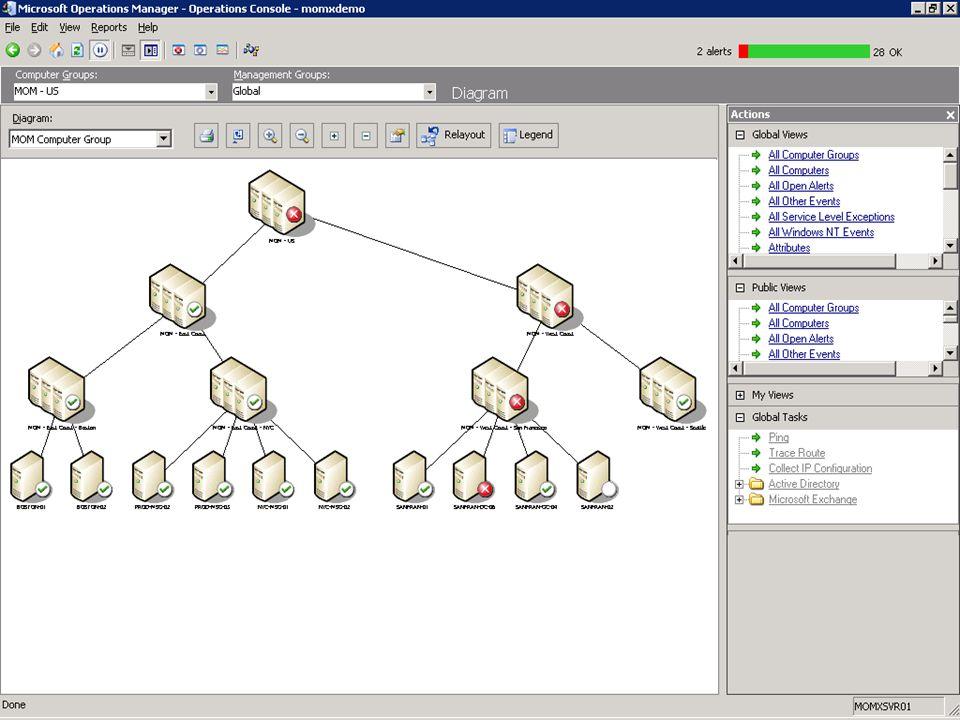 Agenda Lösungsbereich von MOM 2004 Generelle Funktionalität Dataprovider, Agents, Regeln und Aktionen Management Packs Neuerungen in MOM 2004 Berichte Skalierbarkeit Beispiel Microsoft OTG Zukünftige Entwicklungen Dynamic Systems Initiative Microsoft System Center