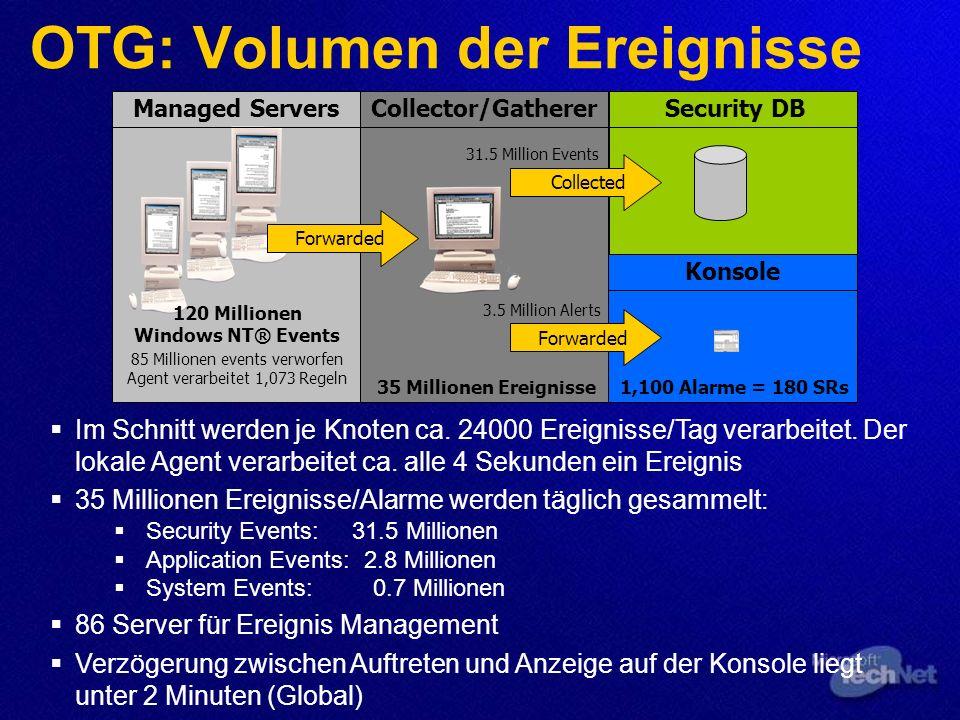 OTG: Volumen der Ereignisse Im Schnitt werden je Knoten ca. 24000 Ereignisse/Tag verarbeitet. Der lokale Agent verarbeitet ca. alle 4 Sekunden ein Ere
