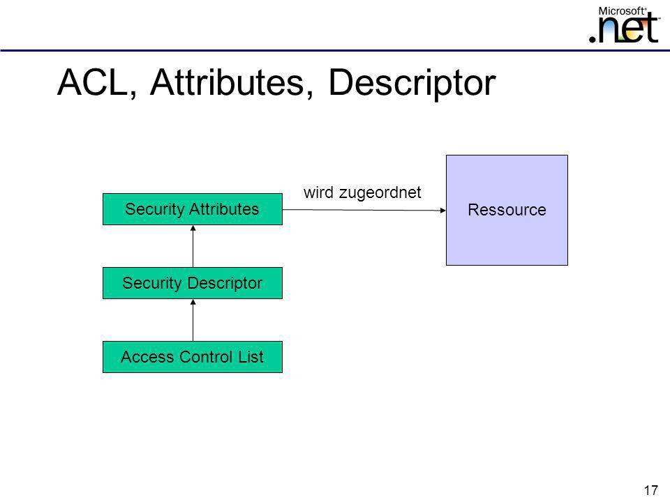 17 ACL, Attributes, Descriptor Security Attributes Security Descriptor Access Control List Ressource wird zugeordnet