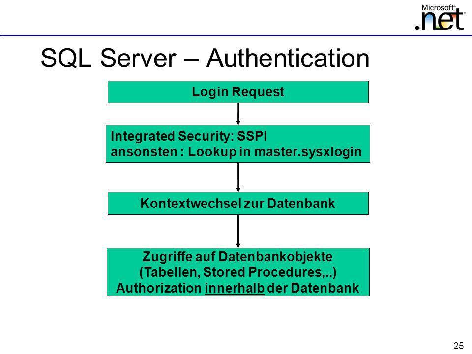 25 SQL Server – Authentication Login Request Integrated Security: SSPI ansonsten : Lookup in master.sysxlogin Kontextwechsel zur Datenbank Zugriffe auf Datenbankobjekte (Tabellen, Stored Procedures,..) Authorization innerhalb der Datenbank