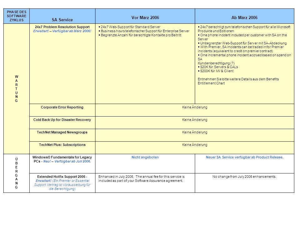 PHASE DES SOFTWARE ZYKLUS SA Service Vor März 2006Ab März 2006 WARTUNGWARTUNG 24x7 Problem Resolution Support Erweitert! – Verfügbar ab März 2006! 24x