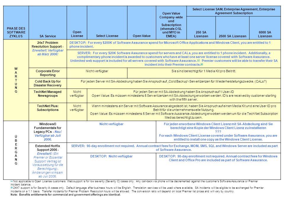 Vergleich SA Services 2.0 SA Services 3.0