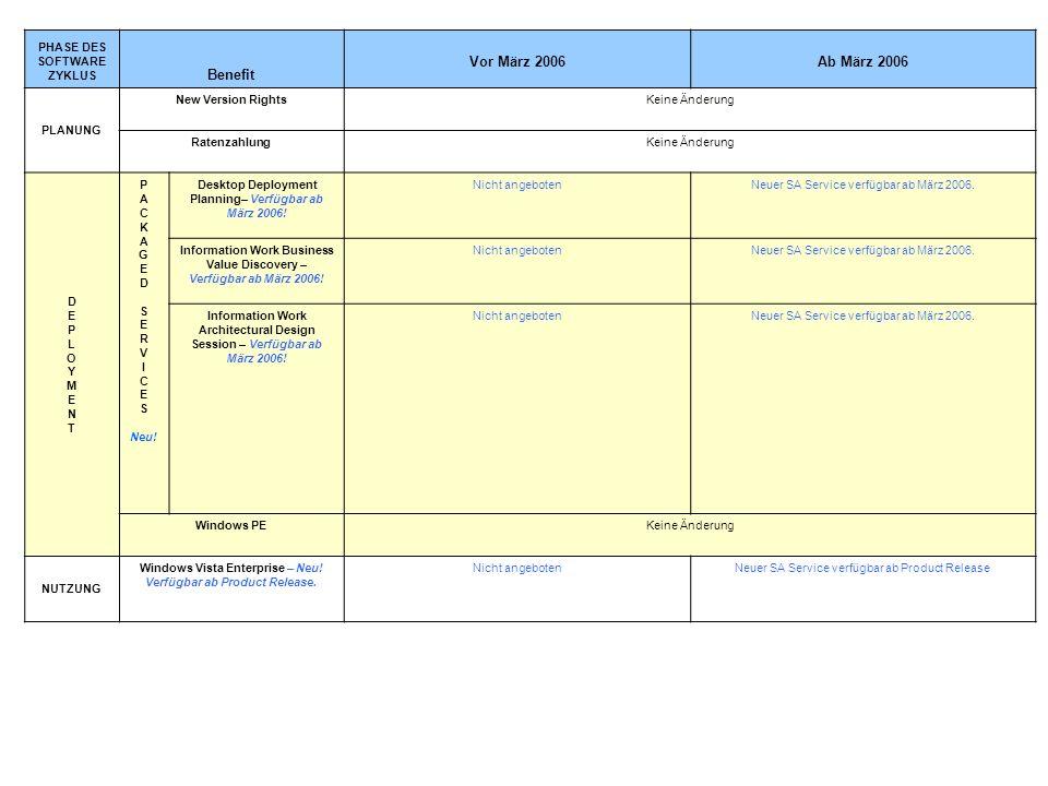 PHASE DES SOFTWARE ZYKLUS Benefit Vor März 2006Ab März 2006 PLANUNG New Version RightsKeine Änderung RatenzahlungKeine Änderung DEPLOYMENTDEPLOYMENT P