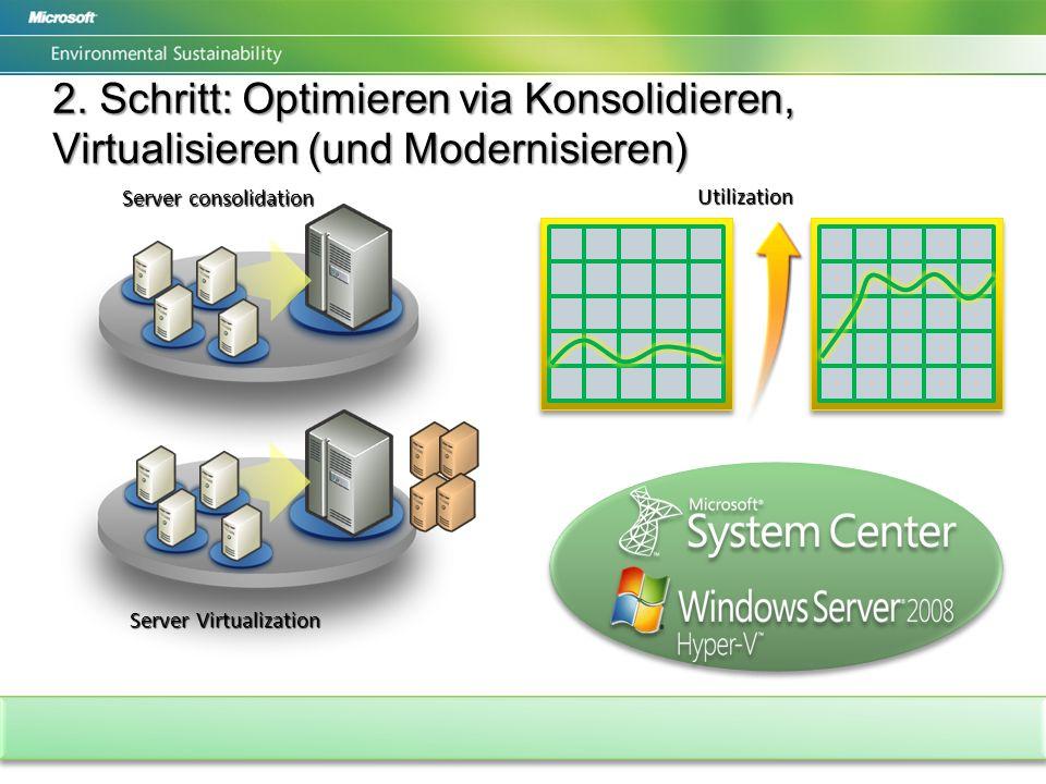 2. Schritt: Optimieren via Konsolidieren, Virtualisieren (und Modernisieren) Server consolidation Utilization Server Virtualization