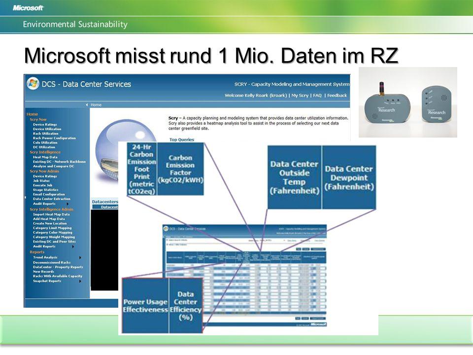 Microsoft misst rund 1 Mio. Daten im RZ