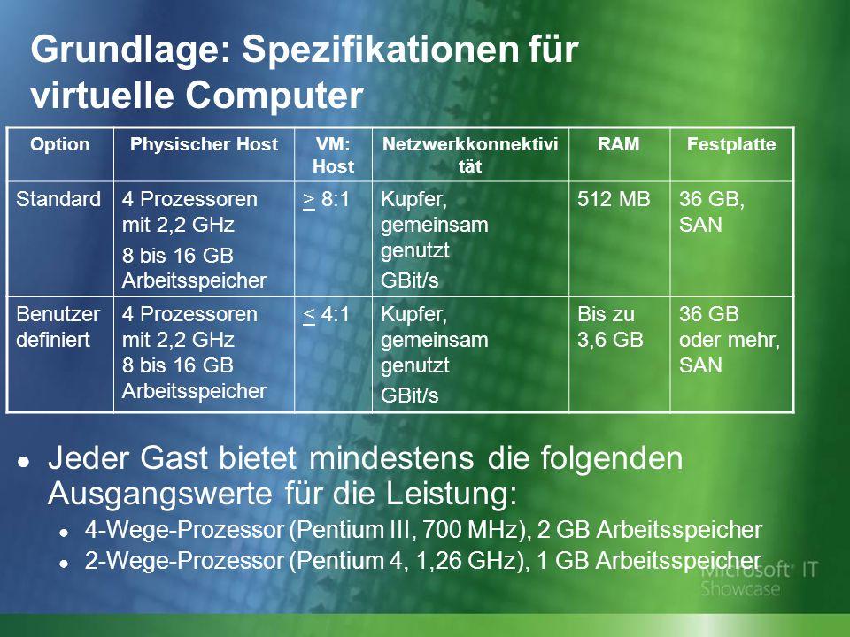 Grundlage: Spezifikationen für virtuelle Computer OptionPhysischer HostVM: Host Netzwerkkonnektivi tät RAMFestplatte Standard4 Prozessoren mit 2,2 GHz