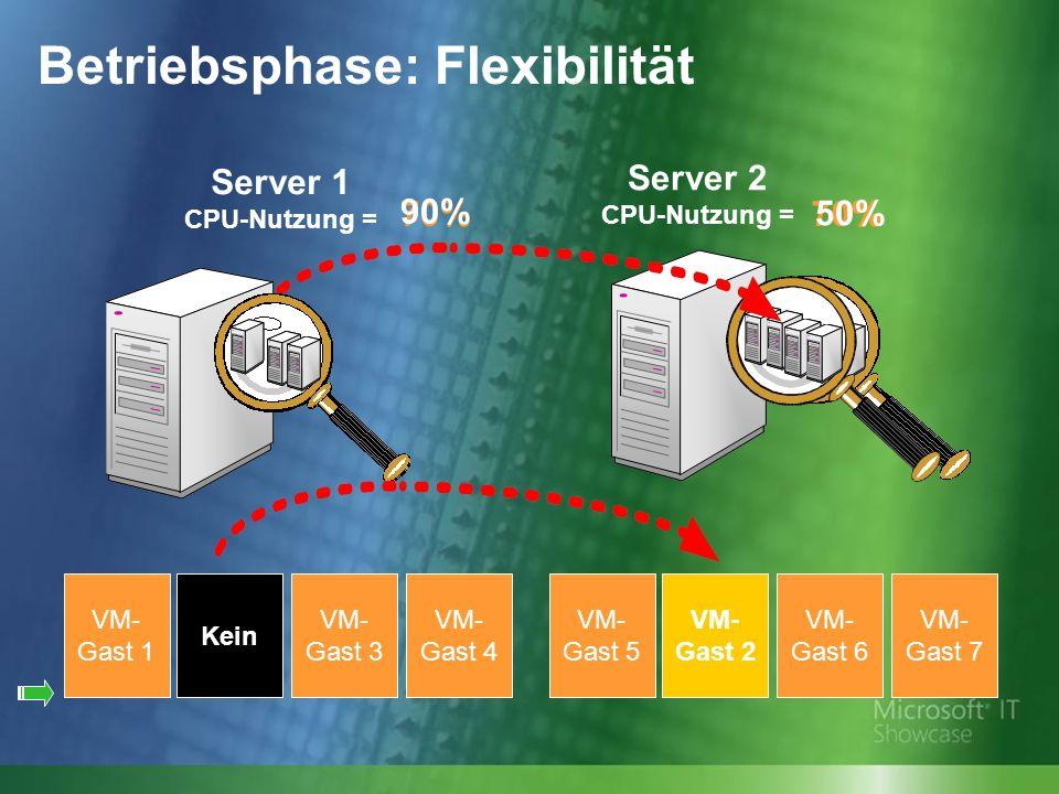 70% Server 1 CPU-Nutzung = Server 2 CPU-Nutzung = 90% 50% VM- Gast 6 VM- Gast 7 VM- Gast 5 VM- Gast 2 VM- Gast 3 VM- Gast 4 VM- Gast 1 Kein VM- Gast 2 Betriebsphase: Flexibilität