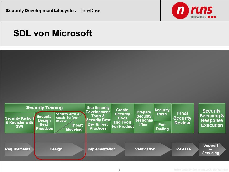 SDL von Microsoft heise Security Konferenz 2008, Jan Münther 7 Security Training Security Kickoff & Register with SWI Security Design Best Practices S