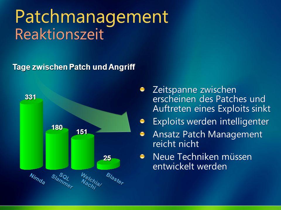 Patchmanagement Reaktionszeit Zeitspanne zwischen erscheinen des Patches und Auftreten eines Exploits sinkt Exploits werden intelligenter Ansatz Patch