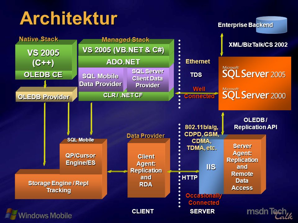 54 Architektur CLR /.NET CF Client Agent: Replication andRDA OLEDB / Replication API IIS CLIENTSERVER Storage Engine / Repl Tracking Server Agent: Rep