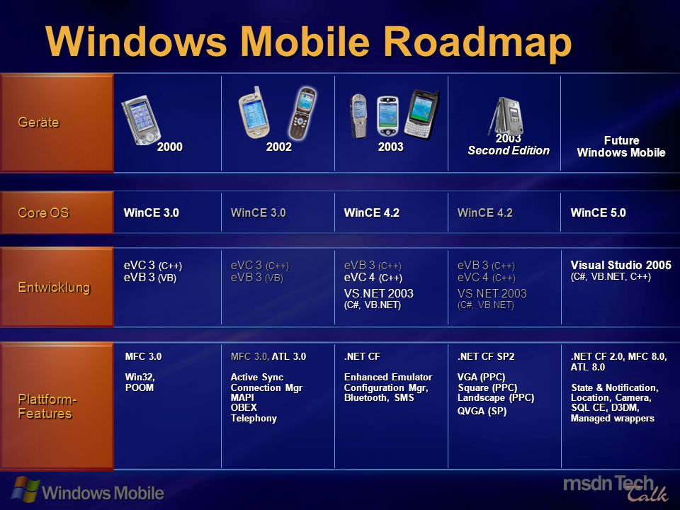 67 Windows Mobile Roadmap Plattform- Features.NET CF 2.0, MFC 8.0, ATL 8.0 State & Notification, Location, Camera, SQL CE, D3DM, Managed wrappers.NET