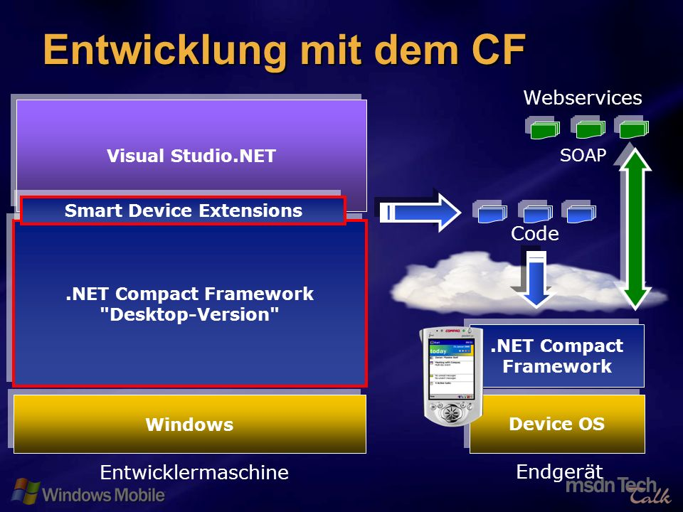 8 Entwicklung mit dem CF Code SOAP Webservices Visual Studio.NET.NET Compact Framework Desktop-Version Entwicklermaschine Endgerät Windows.NET Compact Framework Device OS Smart Device Extensions