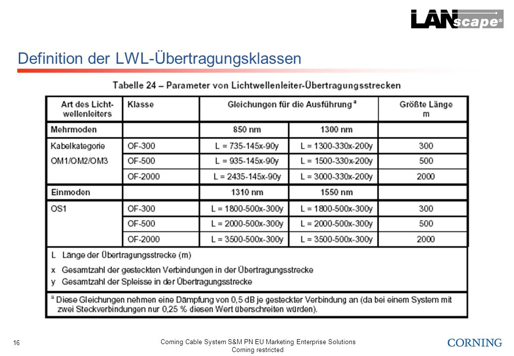 Corning Cable System S&M PN EU Marketing Enterprise Solutions Corning restricted 16 Definition der LWL-Übertragungsklassen