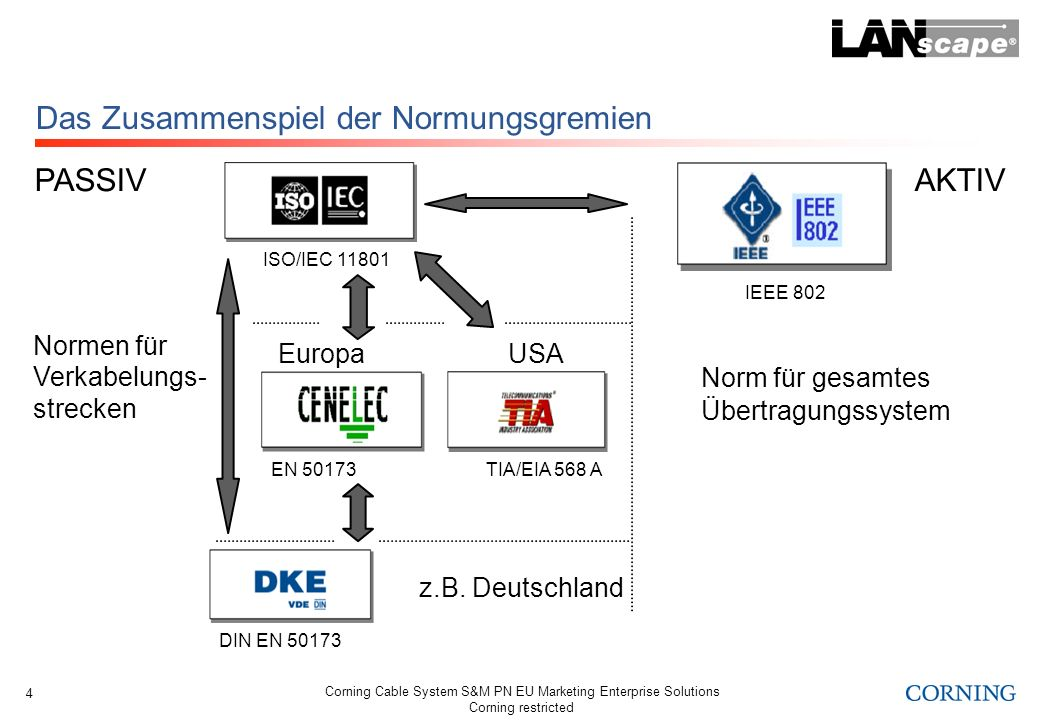 Corning Cable System S&M PN EU Marketing Enterprise Solutions Corning restricted 4 Das Zusammenspiel der Normungsgremien z.B. Deutschland EuropaUSA PA