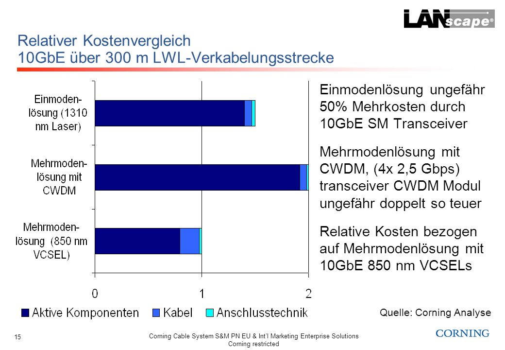 Corning Cable System S&M PN EU & Intl Marketing Enterprise Solutions Corning restricted 15 Relativer Kostenvergleich 10GbE über 300 m LWL-Verkabelungs