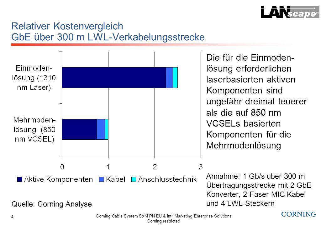 Corning Cable System S&M PN EU & Intl Marketing Enterprise Solutions Corning restricted 15 Relativer Kostenvergleich 10GbE über 300 m LWL-Verkabelungsstrecke Einmodenlösung ungefähr 50% Mehrkosten durch 10GbE SM Transceiver Mehrmodenlösung mit CWDM, (4x 2,5 Gbps) transceiver CWDM Modul ungefähr doppelt so teuer Relative Kosten bezogen auf Mehrmodenlösung mit 10GbE 850 nm VCSELs Quelle: Corning Analyse