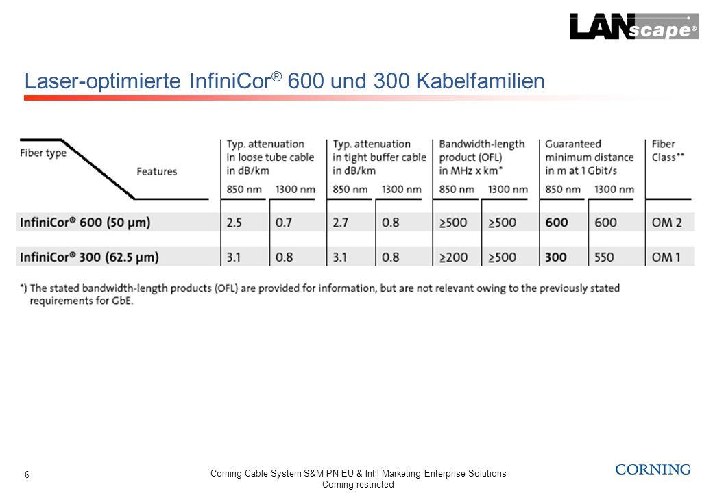 Corning Cable System S&M PN EU & Intl Marketing Enterprise Solutions Corning restricted 6 Laser-optimierte InfiniCor ® 600 und 300 Kabelfamilien
