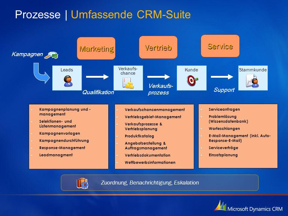 Prozesse   Umfassende CRM-Suite KundeLeads Verkaufs- chance Stammkunde Kampagnen Qualifikation Verkaufs- prozess Support Marketing Vertrieb Service Ka
