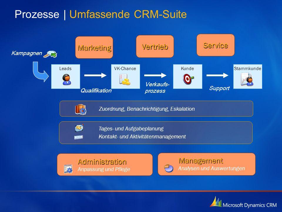Prozesse   Umfassende CRM-Suite KundeLeadsVK-ChanceStammkunde Kampagnen Qualifikation Verkaufs- prozess Support Marketing Vertrieb Service Zuordnung,