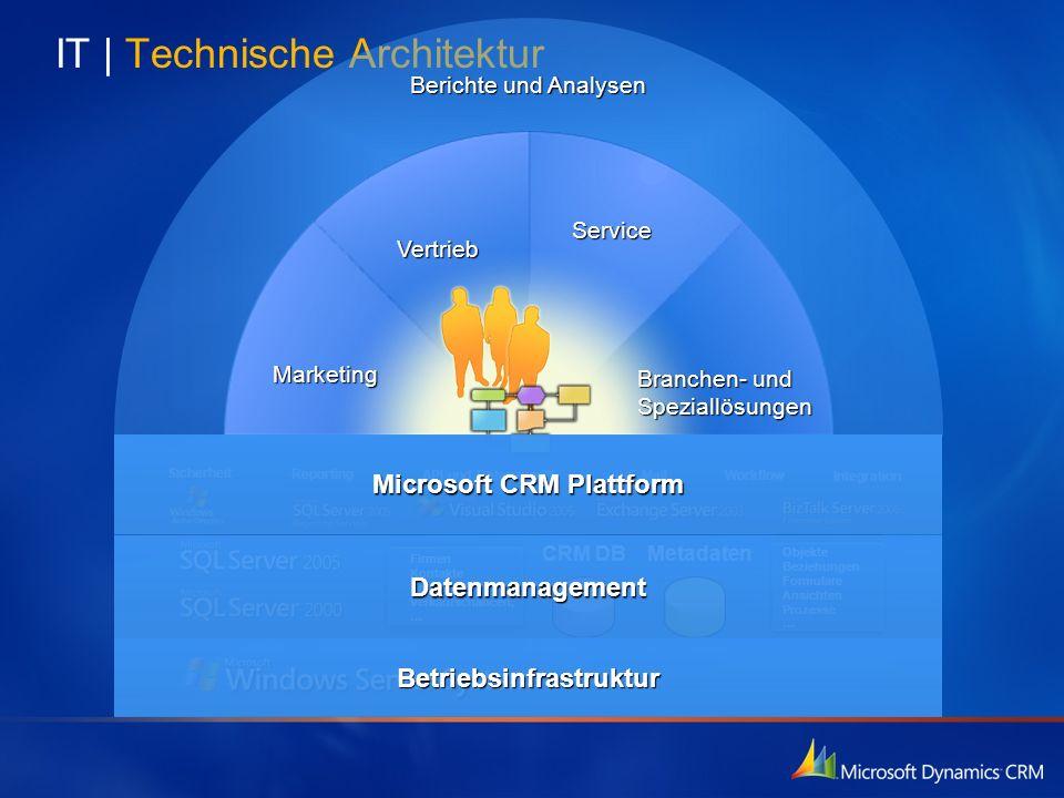 IT   Technische Architektur Marketing Vertrieb Service Branchen- und Speziallösungen Berichte und Analysen Metadaten CRM DB Objekte Beziehungen Formul