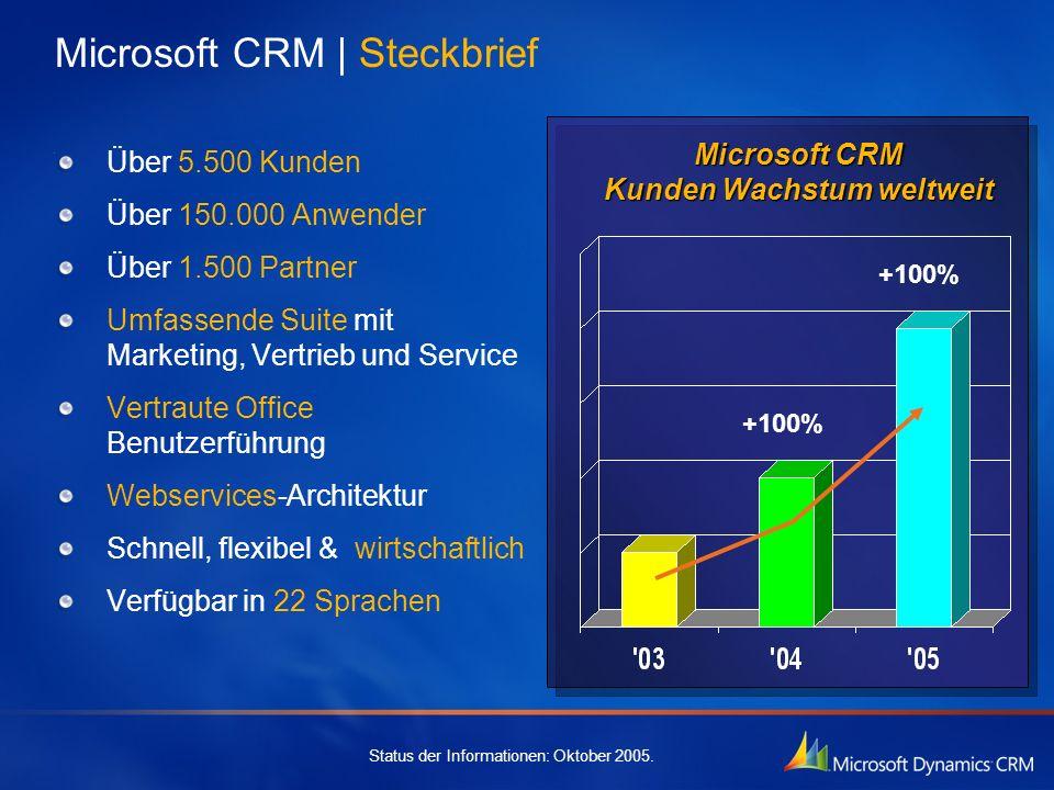 Microsoft CRM   Steckbrief Über 5.500 Kunden Über 150.000 Anwender Über 1.500 Partner Umfassende Suite mit Marketing, Vertrieb und Service Vertraute O