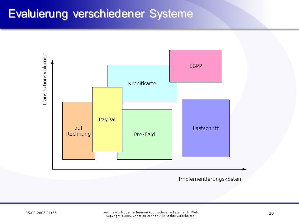 19 05.02.2003 21:35 Architektur Moderner Internet Applikationen – Bezahlen im Web Copyright ©2003 Christian Donner. Alle Rechte vorbehalten. Chip Onli