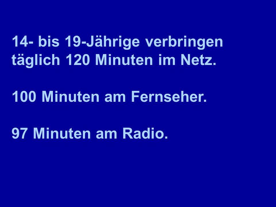 14- bis 19-Jährige verbringen täglich 120 Minuten im Netz. 100 Minuten am Fernseher. 97 Minuten am Radio.