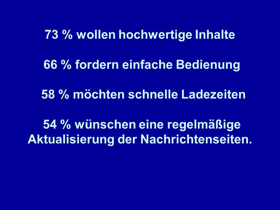 73 % wollen hochwertige Inhalte 66 % fordern einfache Bedienung 58 % möchten schnelle Ladezeiten 54 % wünschen eine regelmäßige Aktualisierung der Nac
