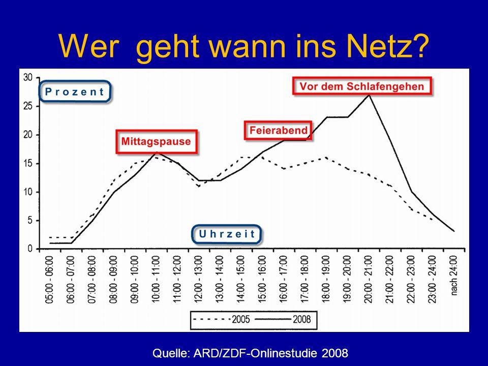 Wer geht wann ins Netz? Quelle: ARD/ZDF-Onlinestudie 2008