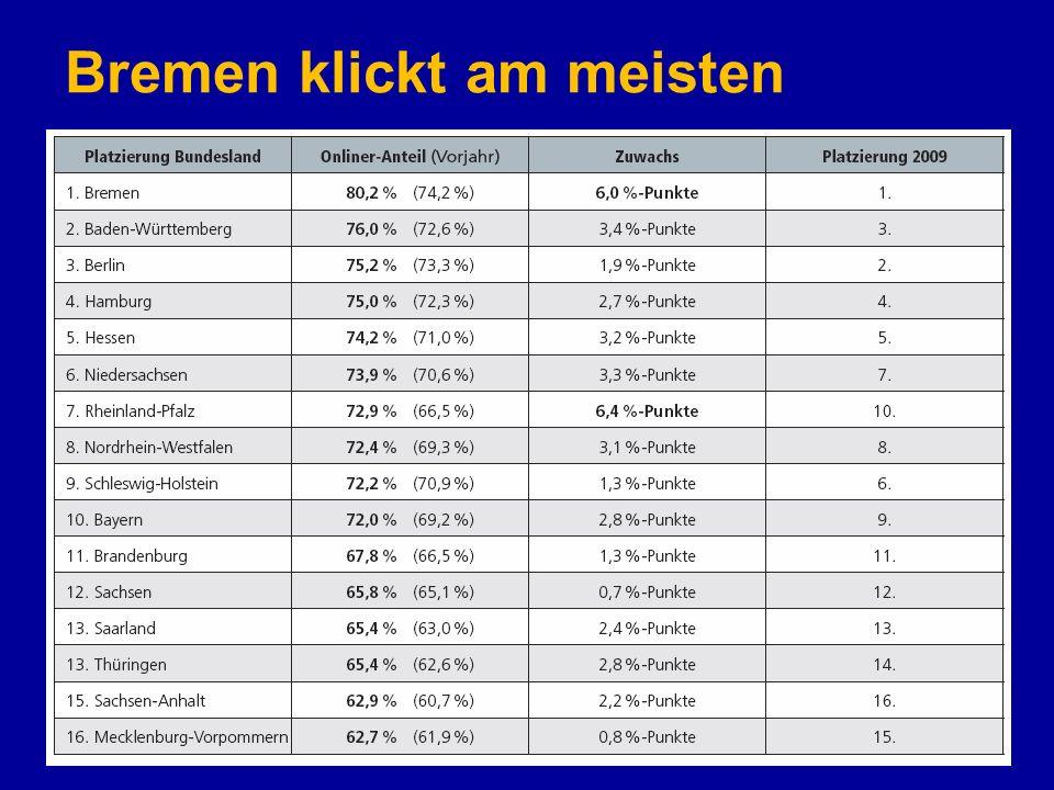 Bremen klickt am meisten