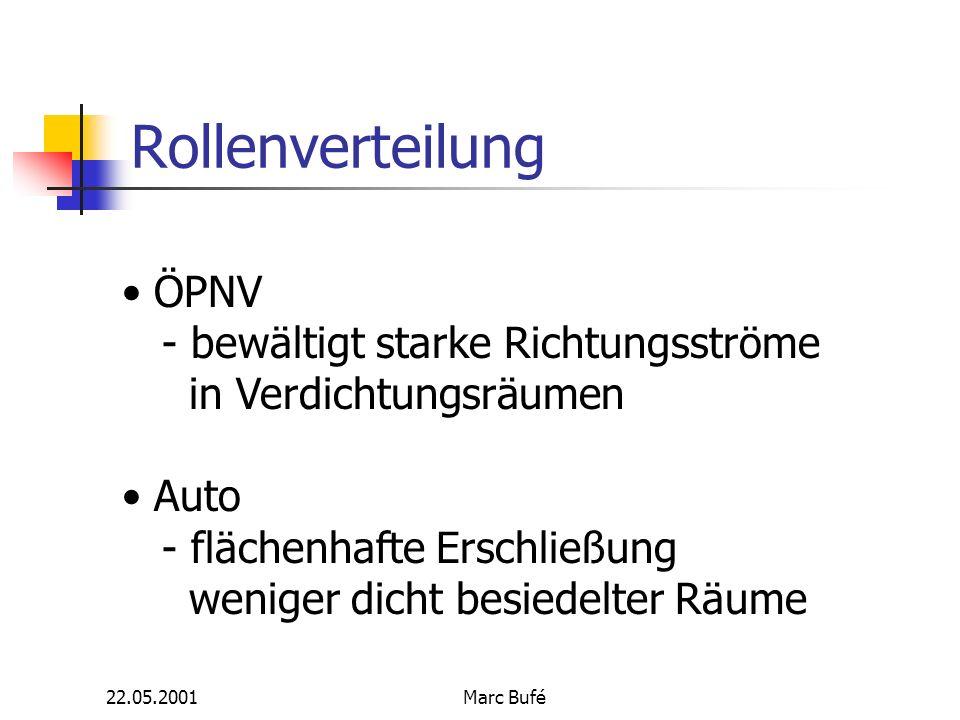22.05.2001Marc Bufé Rollenverteilung ÖPNV - bewältigt starke Richtungsströme in Verdichtungsräumen Auto - flächenhafte Erschließung weniger dicht besiedelter Räume