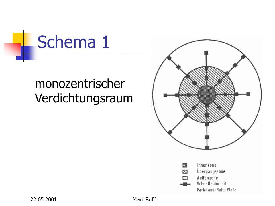 22.05.2001Marc Bufé Schema 1 monozentrischer Verdichtungsraum