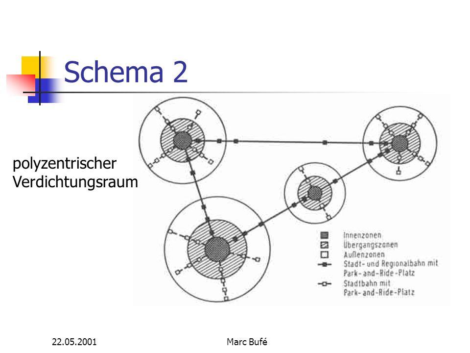 22.05.2001Marc Bufé Schema 2 polyzentrischer Verdichtungsraum
