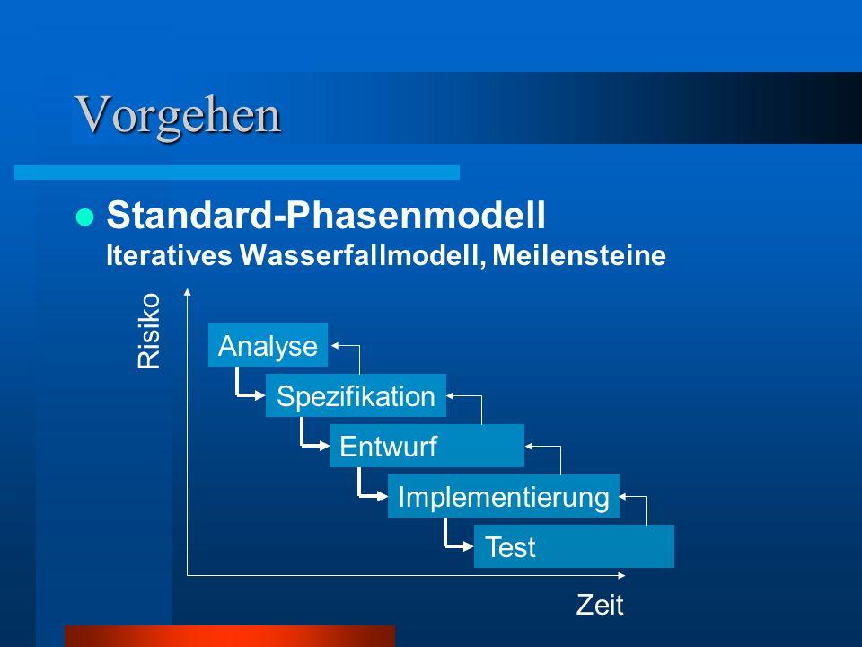 Vorgehen Standard-Phasenmodell Iteratives Wasserfallmodell, Meilensteine Analyse Risiko Zeit Spezifikation Entwurf Implementierung Test