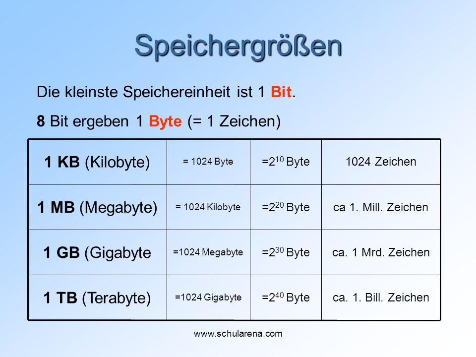 Speichergrößen ca. 1. Bill. Zeichen=2 40 Byte =1024 Gigabyte 1 TB (Terabyte) ca. 1 Mrd. Zeichen=2 30 Byte =1024 Megabyte 1 GB (Gigabyte ca 1. Mill. Ze