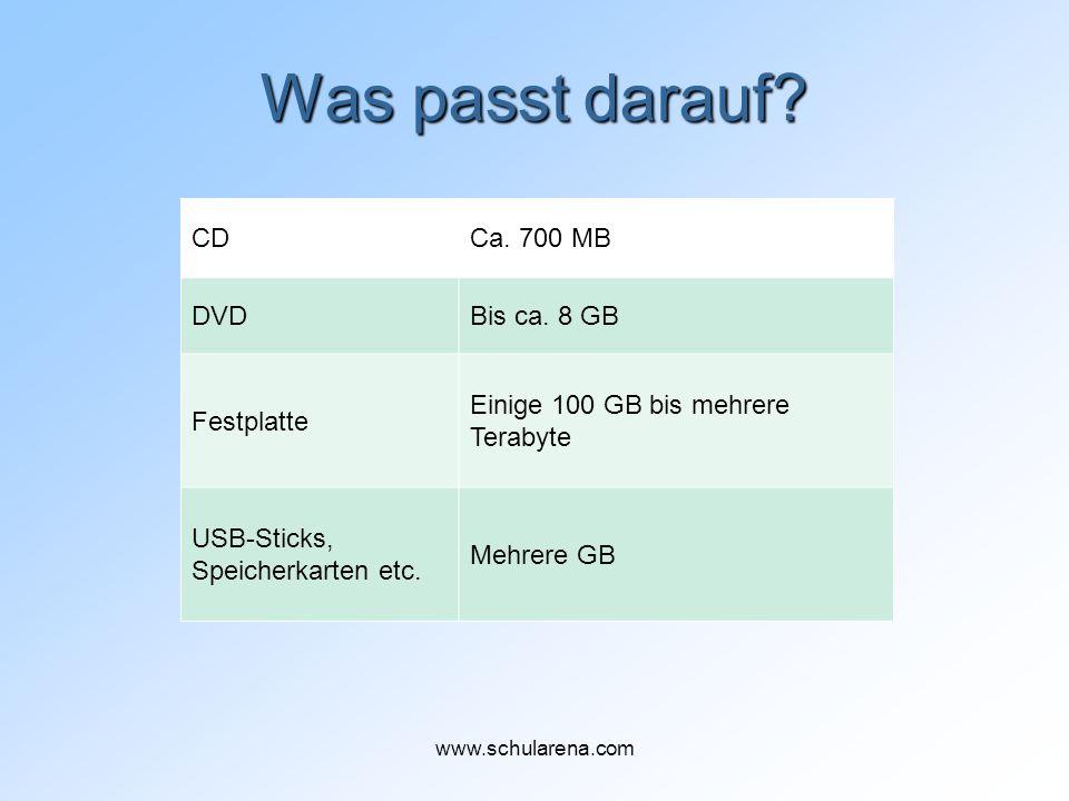 Was passt darauf? CDCa. 700 MB DVDBis ca. 8 GB Festplatte Einige 100 GB bis mehrere Terabyte USB-Sticks, Speicherkarten etc. Mehrere GB www.schularena