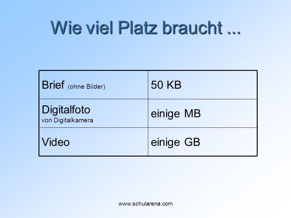 Wie viel Platz braucht... einige GBVideo einige MB Digitalfoto von Digitalkamera 50 KBBrief (ohne Bilder) www.schularena.com