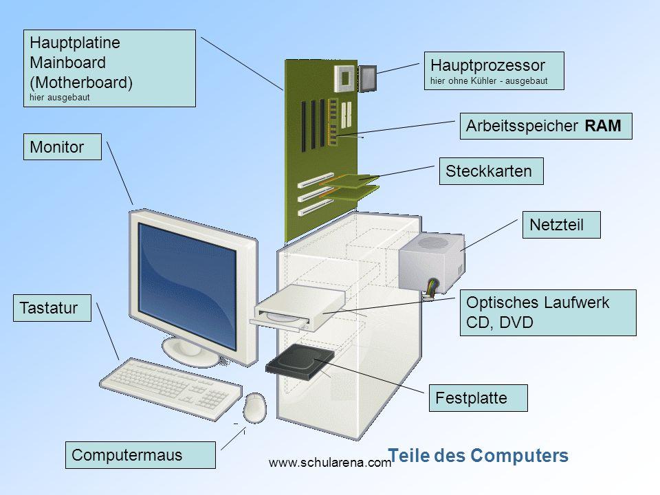 Computer / Zentraleinheit Festplatte CD, DVD- Laufwerk Netzteil Prozessor mit Lüfter und Kühler Steckkarte Datenkabel RAM www.schularena.com