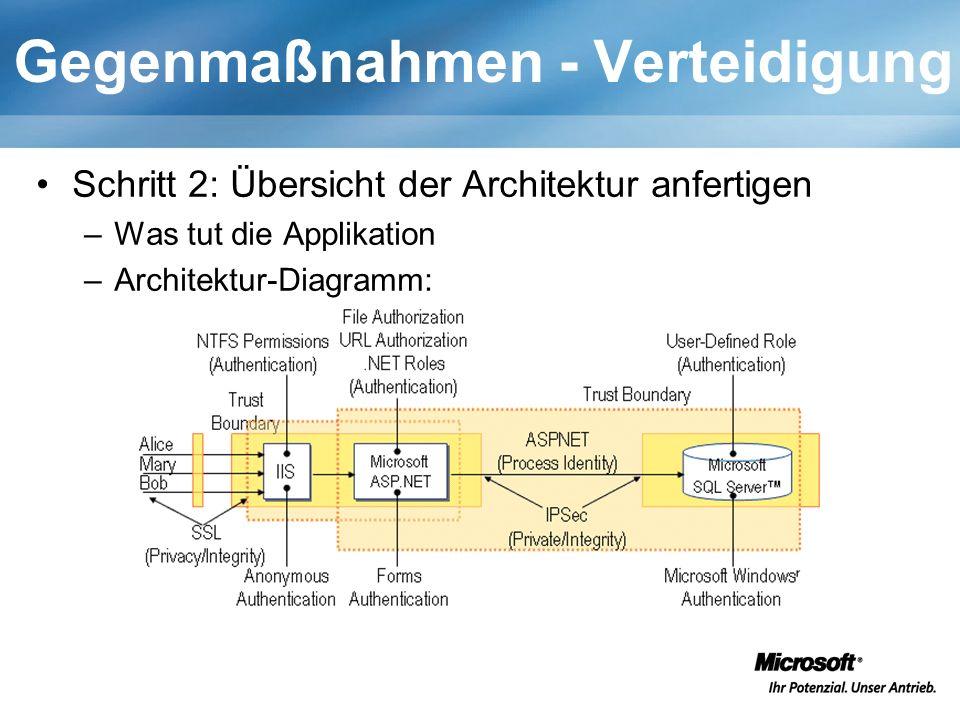 Gegenmaßnahmen - Verteidigung Schritt 2: Übersicht der Architektur anfertigen –Was tut die Applikation –Architektur-Diagramm: