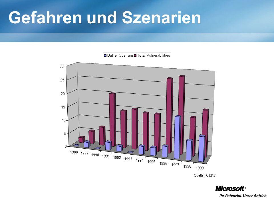 Gefahren und Szenarien 1988 1989 1990 1991 1992 1993 1994 1995 1996 1997 1998 1999 0 5 10 15 20 25 30 Buffer OverrunsTotal Vulnerabilities Quelle: CERT