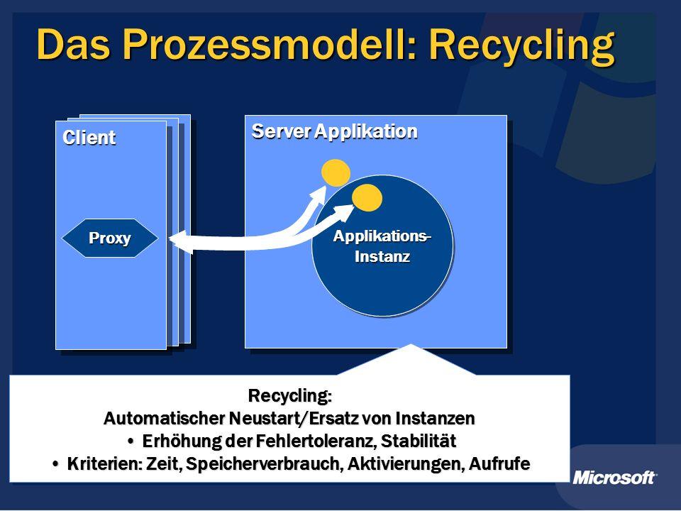 Server Applikation Das Prozessmodell: Recycling Applikations- Instanz ClientClient Proxy Recycling: Automatischer Neustart/Ersatz von Instanzen Erhöhung der Fehlertoleranz, Stabilität Erhöhung der Fehlertoleranz, Stabilität Kriterien: Zeit, Speicherverbrauch, Aktivierungen, Aufrufe Kriterien: Zeit, Speicherverbrauch, Aktivierungen, Aufrufe Applikations- Instanz